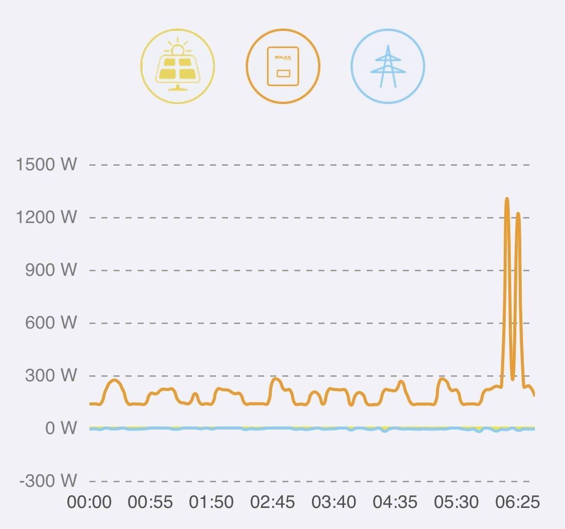 Zélfs 's nachts blijft de stroomteller op 0 staan. Ook de koffie in de ochtend wordt gemaakt met stroom van gisteren.